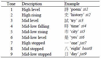 nine tones in cantonese